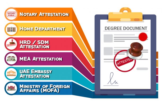 degree attestation in dubai